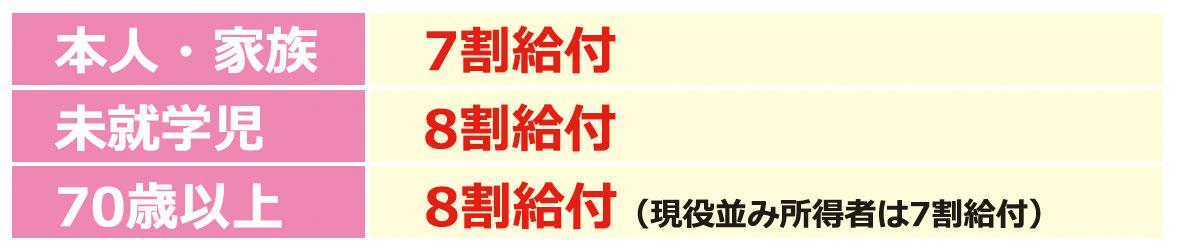 給付一覧 大建国保 大阪建設労働組合国民健康保険